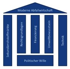 Darstellung der Rechtsgrundlagen in Form eines Hauses